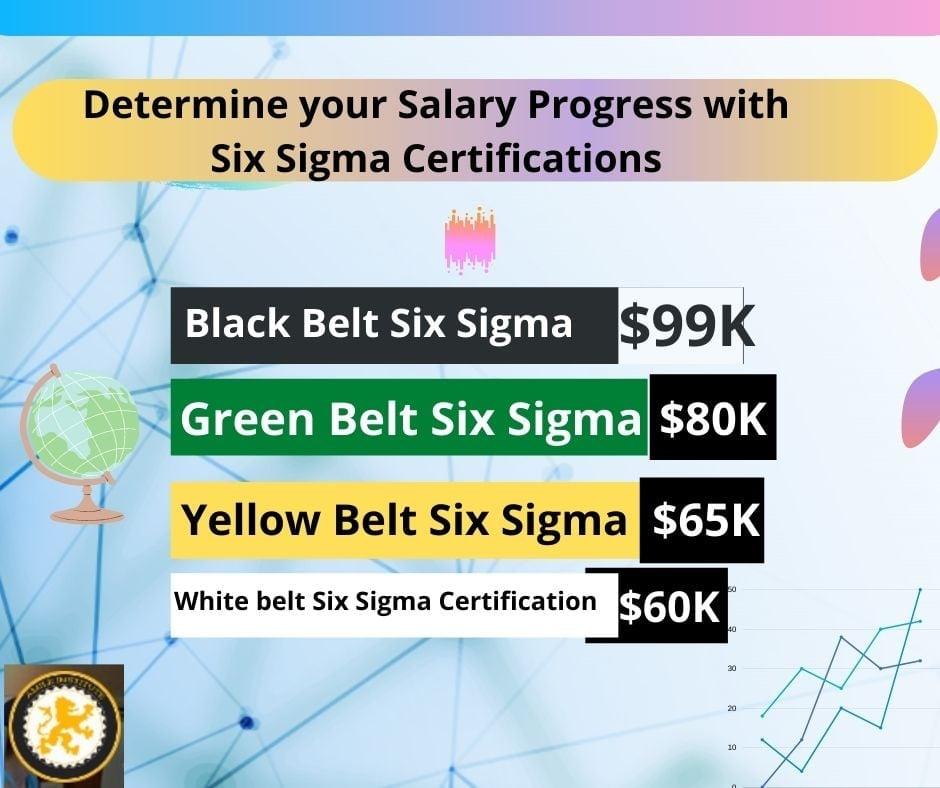 levels of six sigma